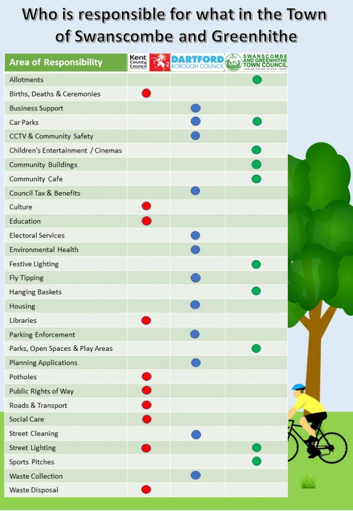 2021 - Responsibilities Chart - 28 May 2021